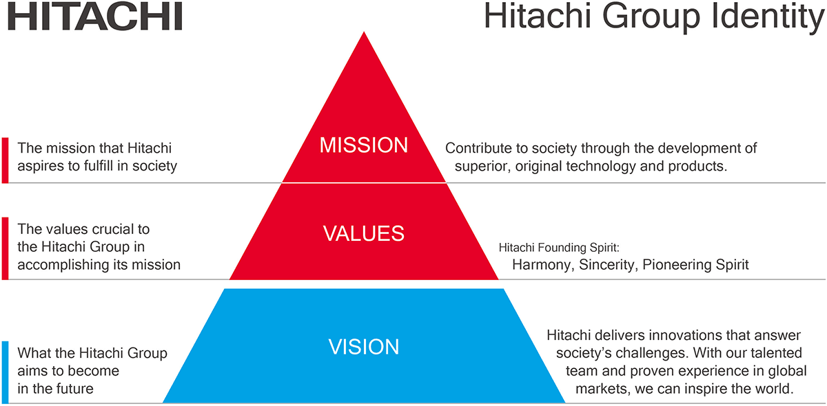 hitachi group identity mission values vision