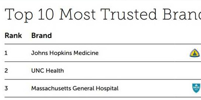 UNC Health Ranked #2 Most Trusted Healthcare Brand in the US